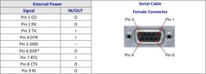 MultiTech Developer Resources » RS232 Serial Port Pinout