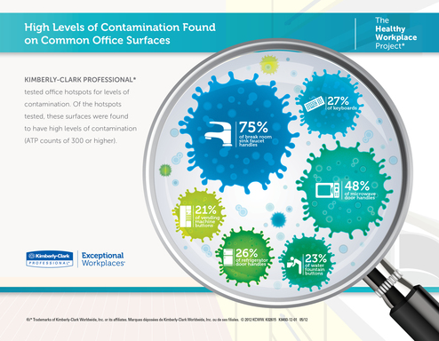 INFOGRAPHIC: High Levels of Contamination Found on Common Surfaces. Photo credit: Kimberly-Clark Professional*.