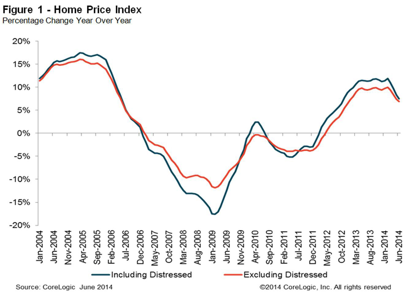 CoreLogic Reports Home Prices Rose by 7.5 Percent Year