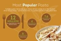 Never Ending Pasta Bowl Olive Garden Dates - Garden Ftempo