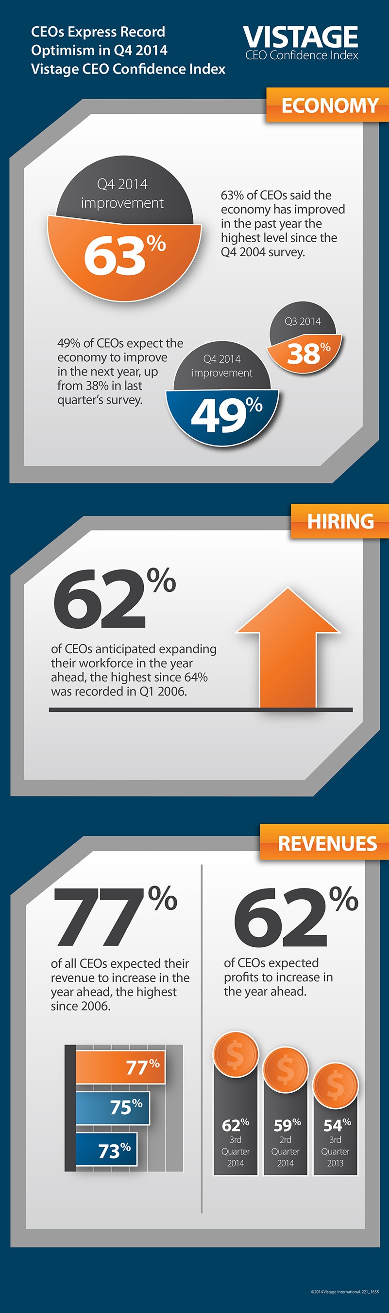 Confidence among CEOs of Small MidSized Businesses Hits