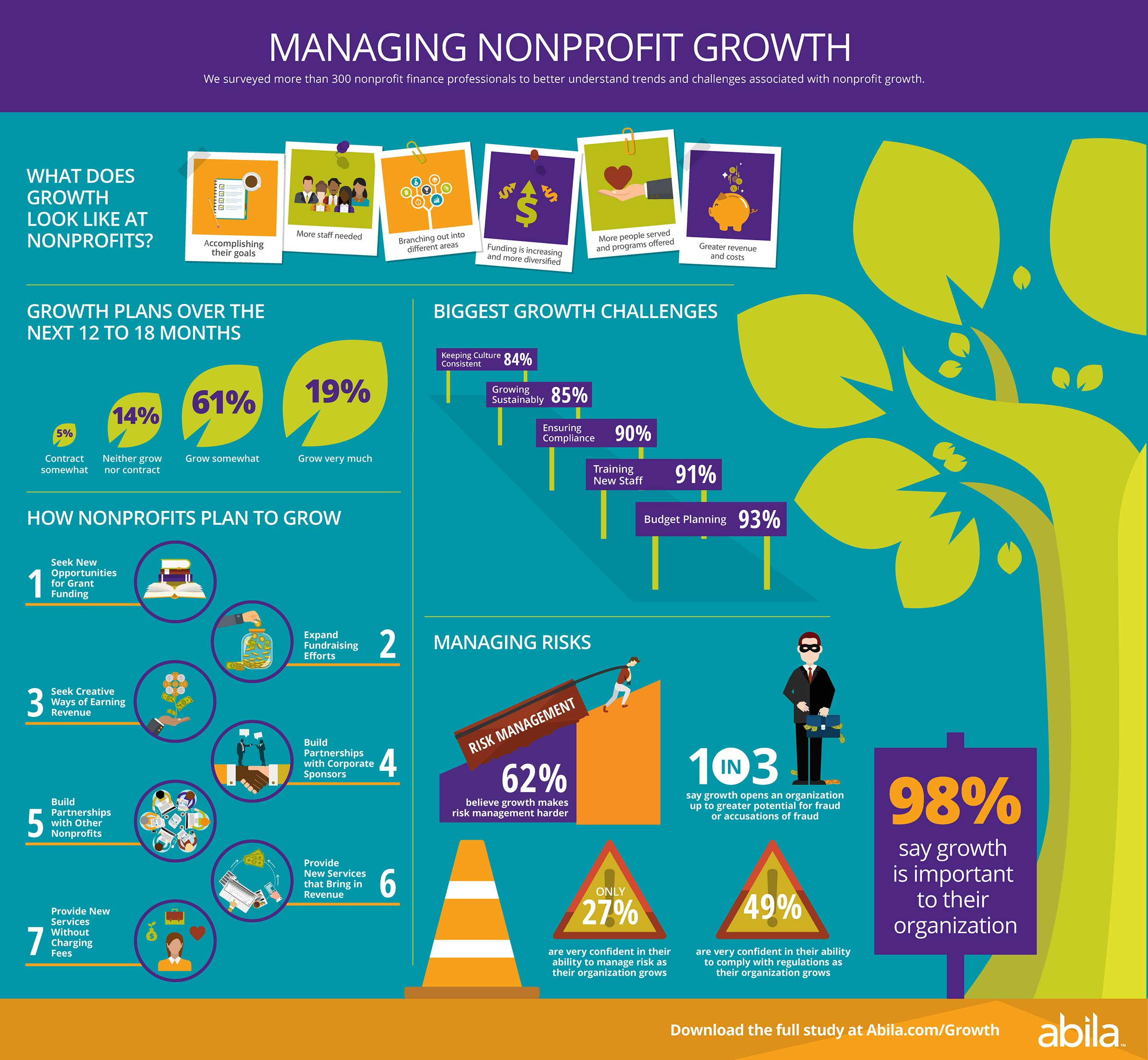 Abila Nonprofit Finance Study Finds Majority Of Nonprofits Plan To Grow Within The Next Year