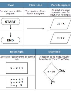 Flowchart symbols also multiwingspan rh