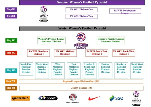 Womens football pyramid
