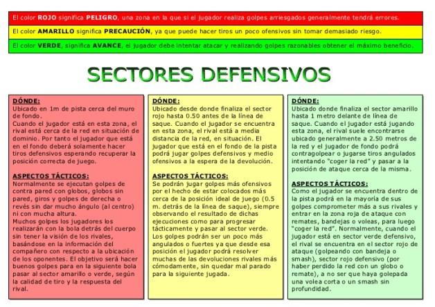 Sectores defensivos pista de pádel