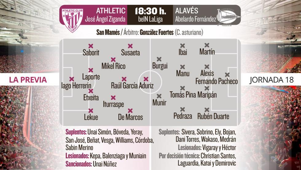 Previa Athletic-Alavés
