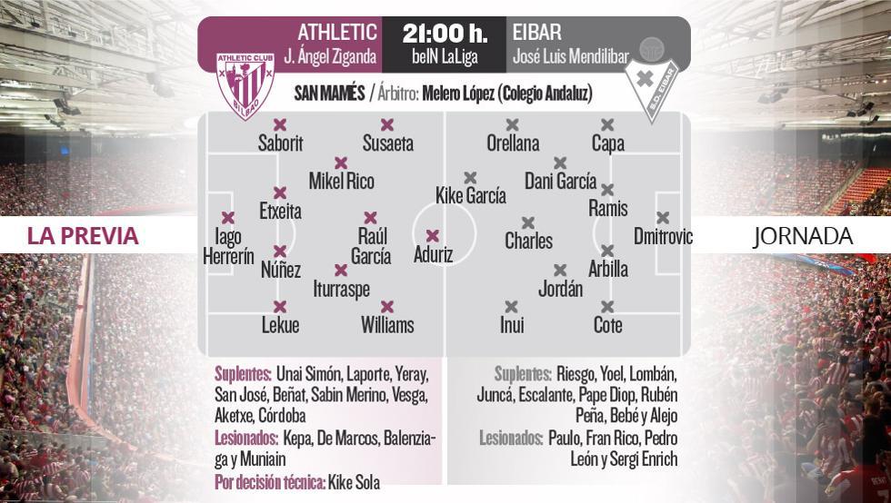 Posibles alineaciones del Athletic-Eibar de hoy