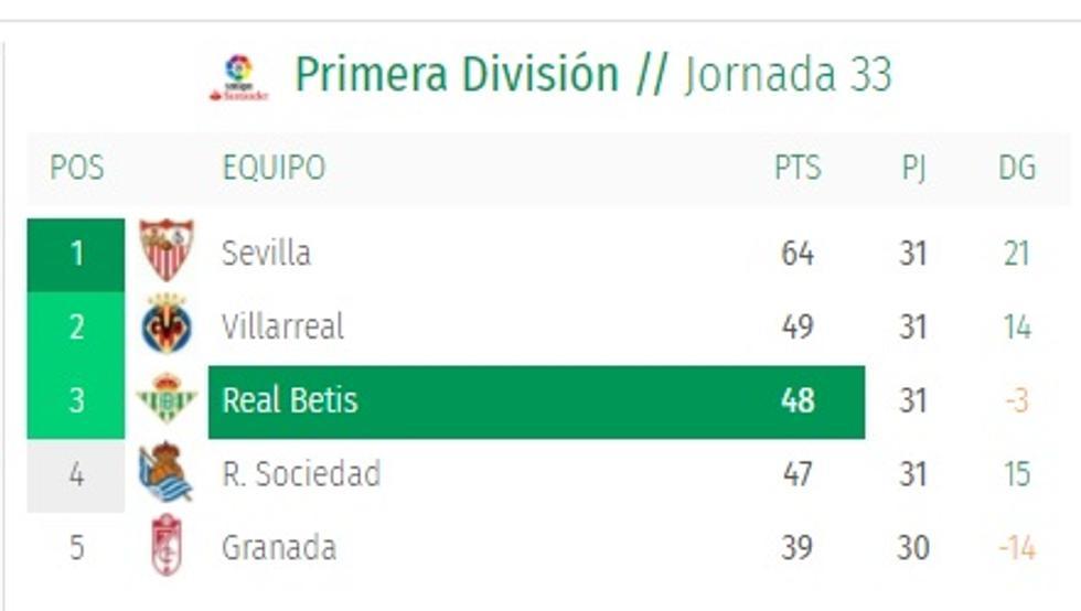 El Betis quita de la clasificación a los equipos de la Superliga