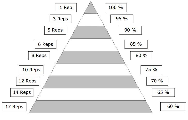 piramide rm