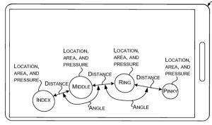 Imagen de la distancia entre dedos en una nueva patente de Microsoft para el desbloqueo de equipos