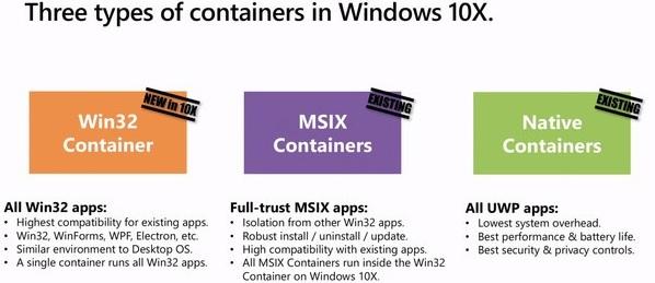 Windows 10X lucha con el rendimiento de aplicaciones Win32