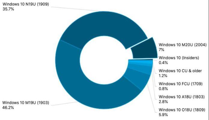Windows 10 con la actualización de mayo de 2020 llega al 7% de uso en junio