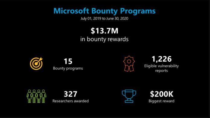 Microsoft pagó 14 millones en recompensas por búsqueda de errores el año pasado