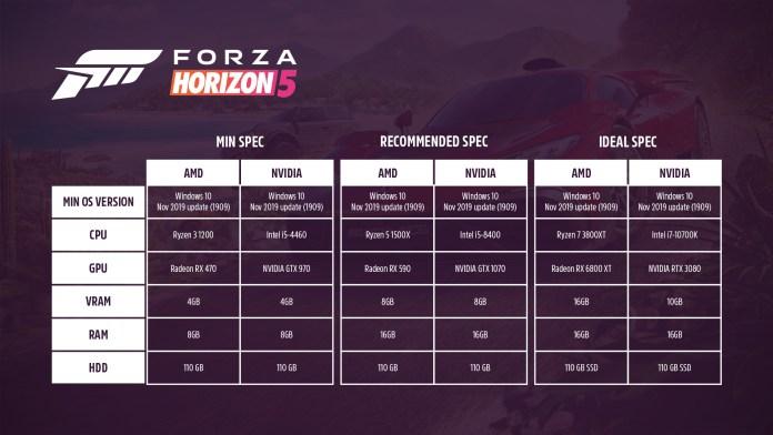 Estos son los requisitos mínimos de Forza Horizon 5 en PC y el soporte de periféricos
