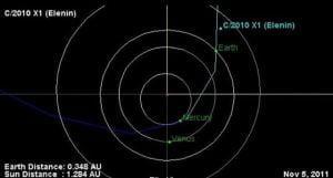 La NASA Fecha Eventos que apoyan a que Nibiru-Tyche puede ser que sea el Cometa Elenin