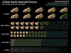 ¿La NASA confirma casi por error Nibiru/Planeta X, en la Conferencia NEOWISE? – 29 de septiembre 2011