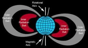Sondas para el estudio del cinturón de radiación de Van Allen