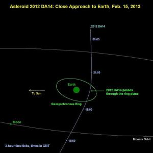 El asteroide 2012 DA14 pasará a través del cinturón de satélites de la Tierra el 15 de febrero 2013