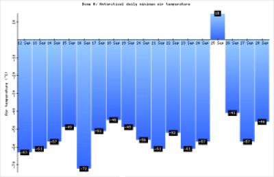 Anomalía positiva en la Antártida. Brusco cambio de temperatura de unos 70 grados 3