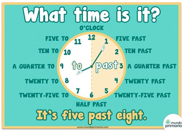Infografía del reloj en inglés