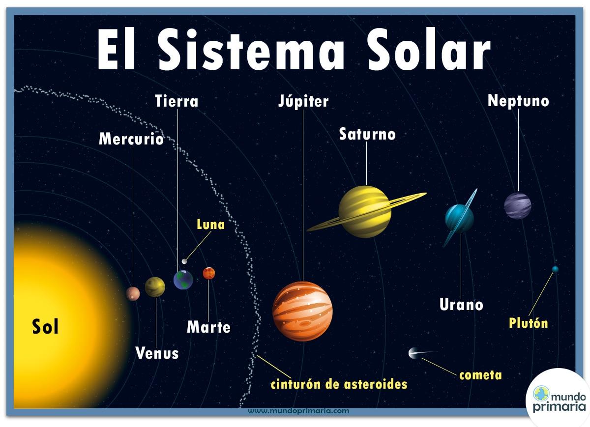 Cuentos en inglés para niños y adultos fáciles de leer. El Sistema Solar para niños