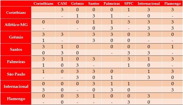 G7 e Flamengo no comparativo de pontos ganhos entre si