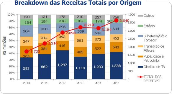 Breakdown das receitas totais por origem