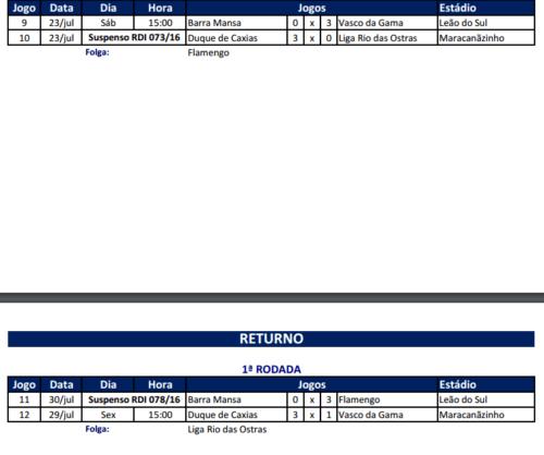 Duelo já aparece com 3-0 pro Fla, no site da Federação