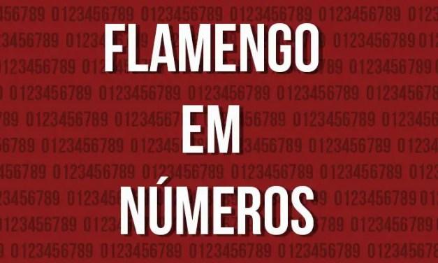 Análise estatística – Flamengo sob o comando de Zé Ricardo