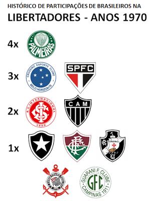 Brasileiros na Libertadores 1970s