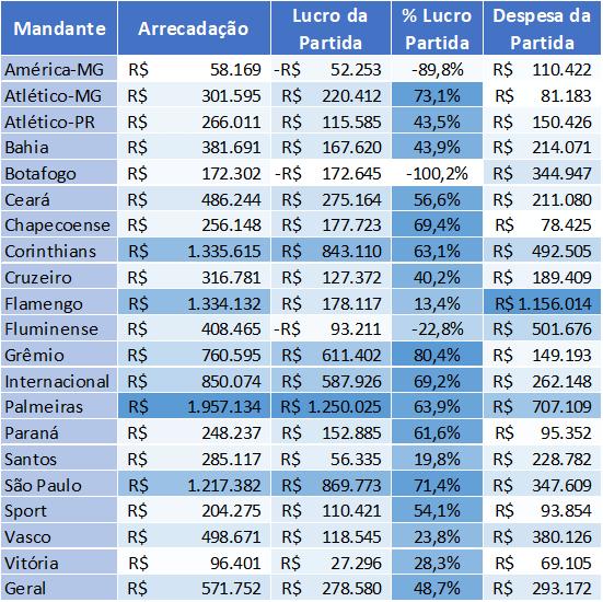 tabela mandante lucros clubes