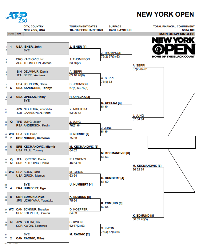 Resultados New York Open
