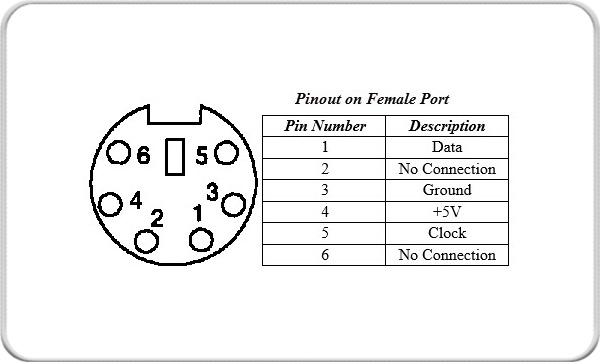 16 tipos de puertos de COMUNICACION y sus funciones
