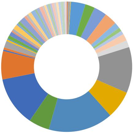 資産額公開(2021年5月)