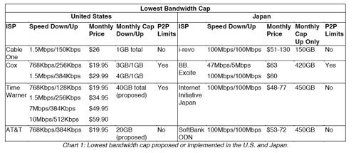 japan-us-bandwidth-caps