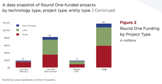 RUS BIP funding by project type