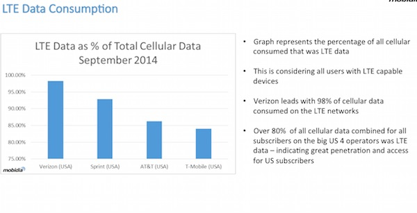 LTE data consumption