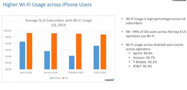 iphone users on wifi