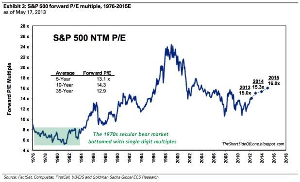 S&P Forward PE