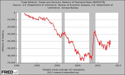 Trade-Deficit-425x255
