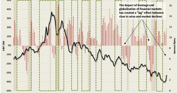 Interest-Rate-SP500-#5