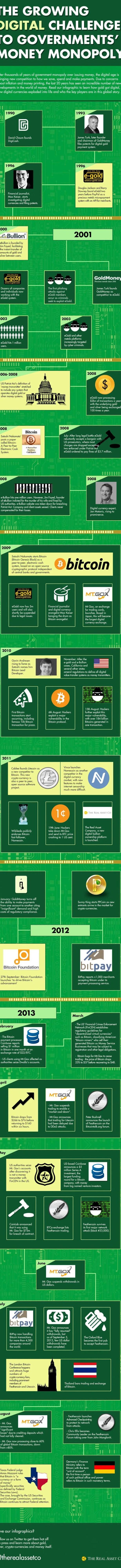 digi-money-infographic