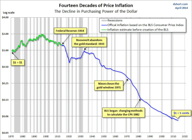 14 decades of inflation