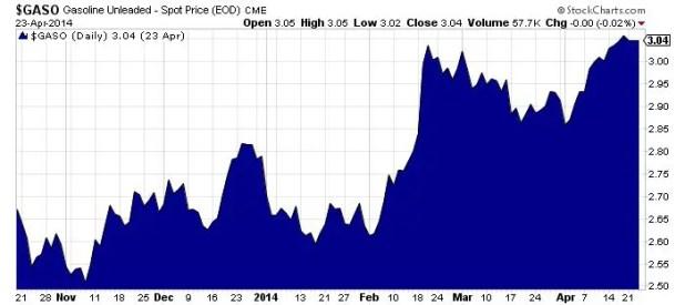 Gasoline-Unleaded-Spot-Price-Chart