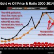 Gold-vs-Oil-Price-Ratio-2000-2014