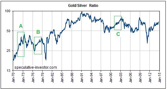 goldsilverratio