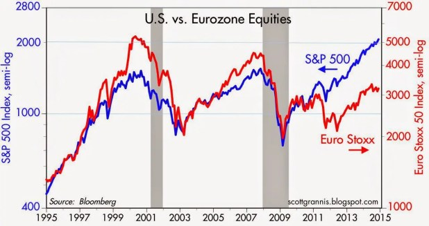 US vs euro equities