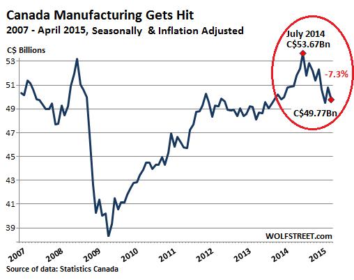 saupload_Canada-manufacturing2007_2015-04