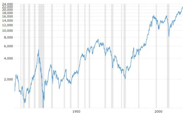 Dow performance chart pic