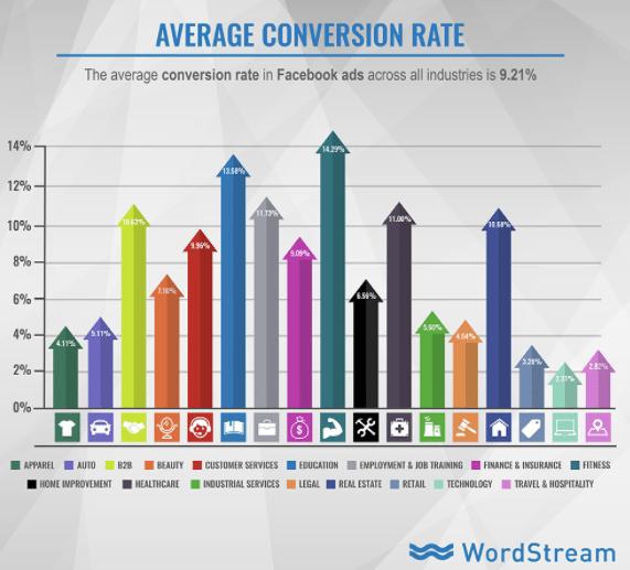 Worldwide conversion rates